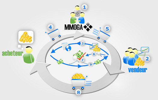 processus-intermediation-acheteurs-vendeurs-MMGOA